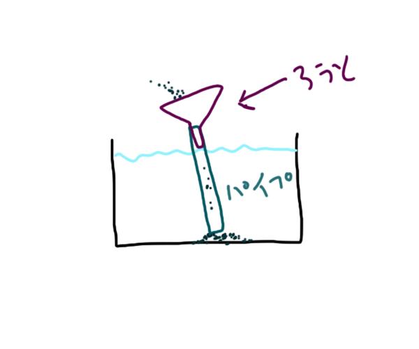金魚水槽砂利入れ方